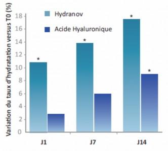 hydranov
