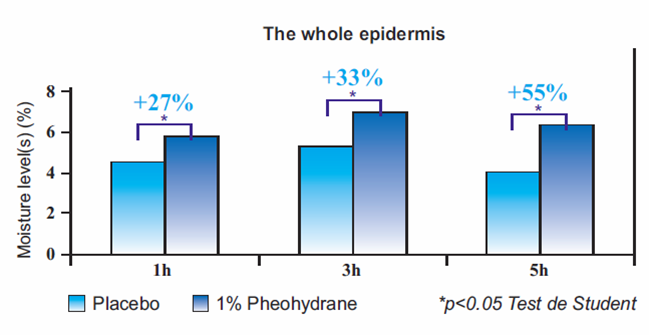 pheohydrane gb