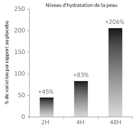 hydrasalinol fr